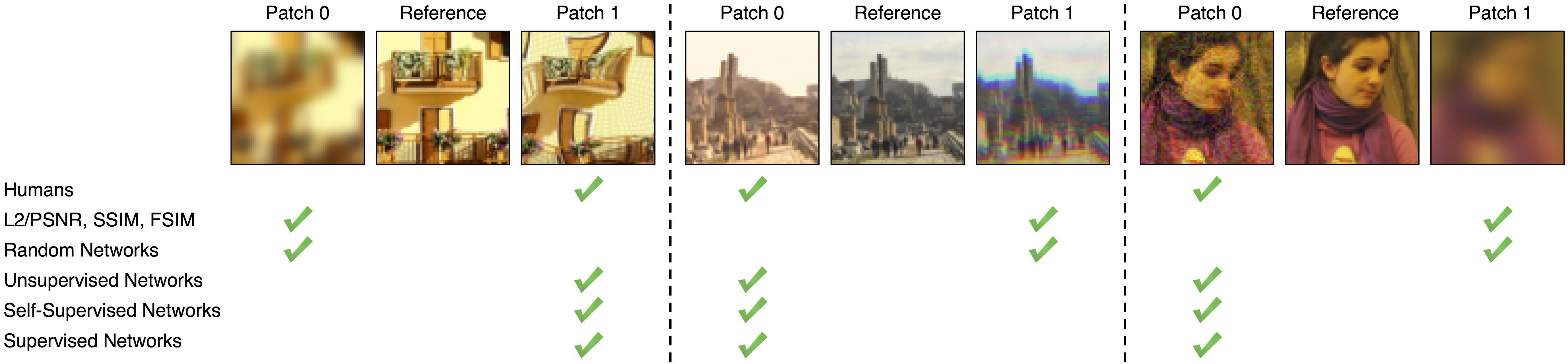 GitHub - richzhang/PerceptualSimilarity: Learned Perceptual Image