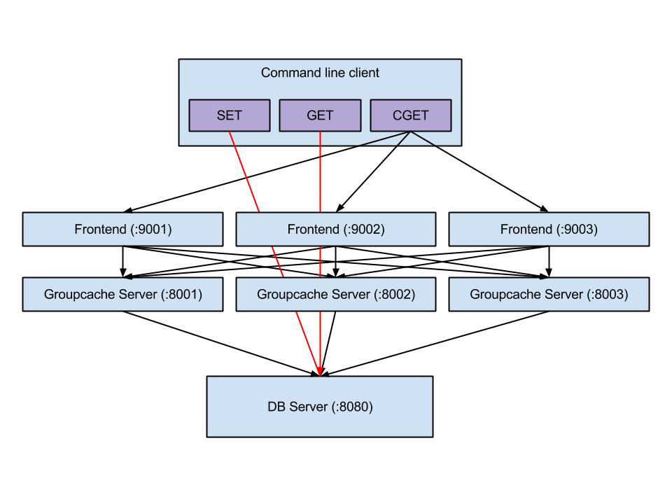 groupcache topology
