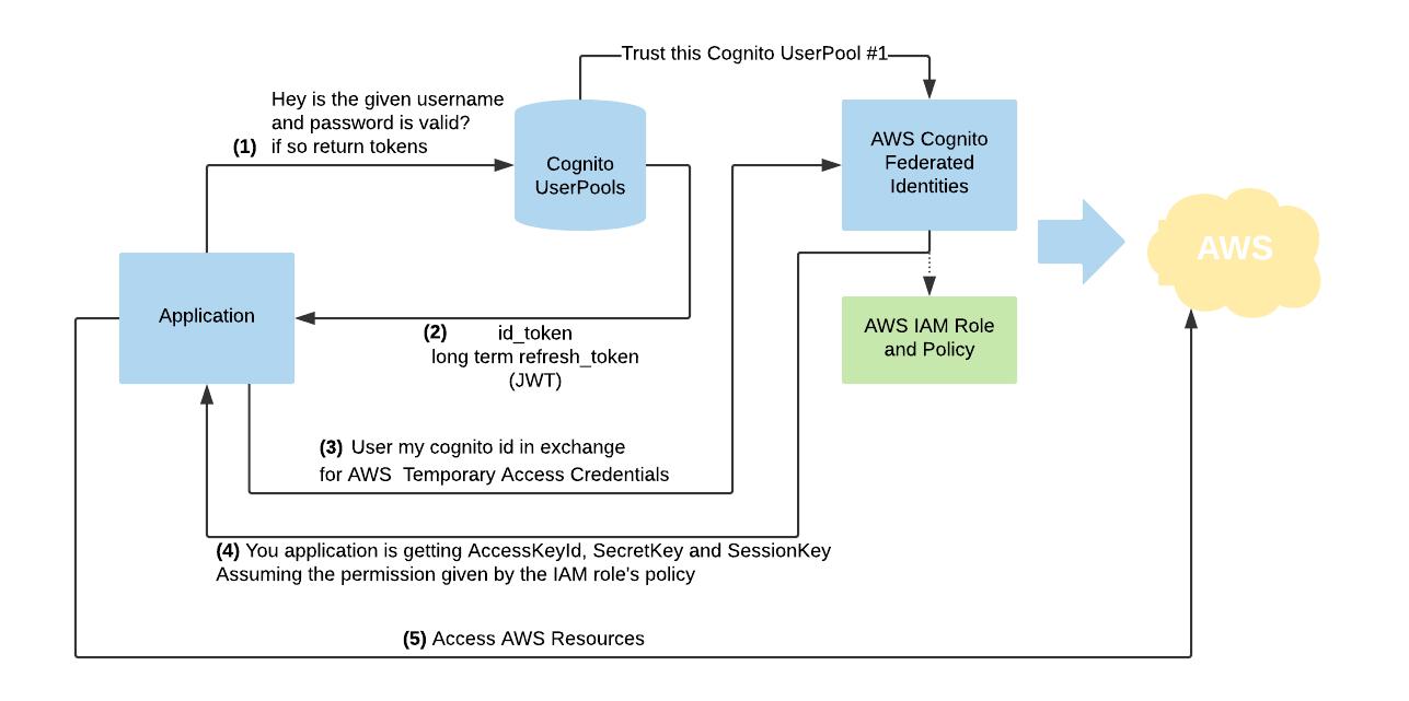 Aws Cognito Python Example