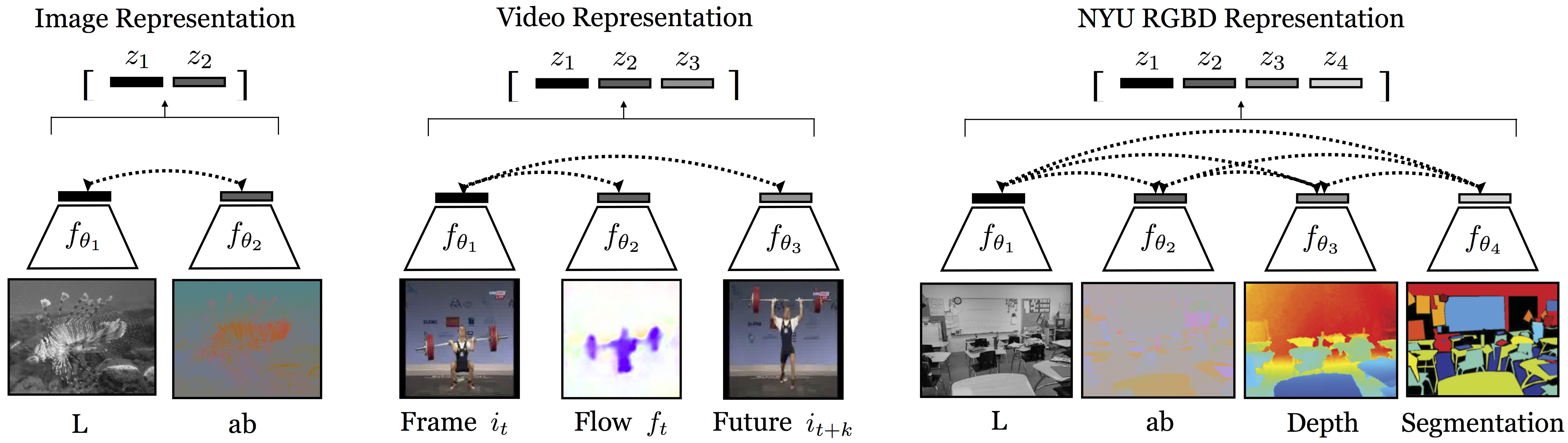 Contrastive Multiview Coding