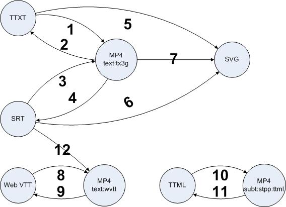 MP4Box subtitle import/export capabilities