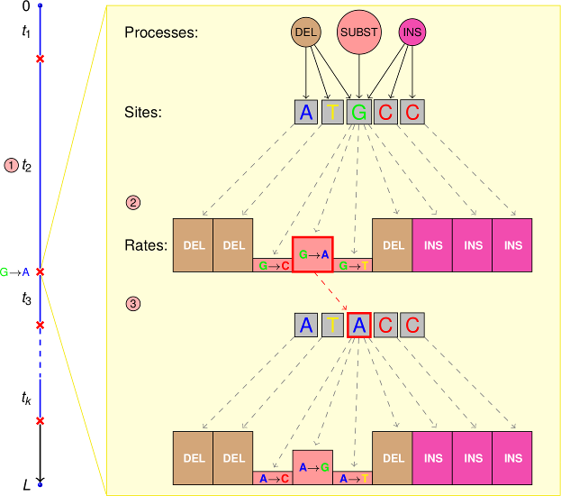 Gillespie algorithm