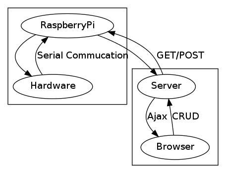 最小物联网系统