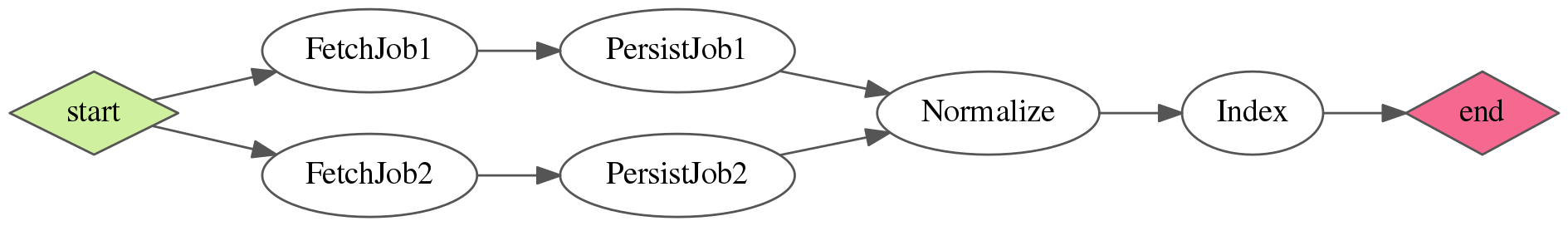 SampleWorkflow