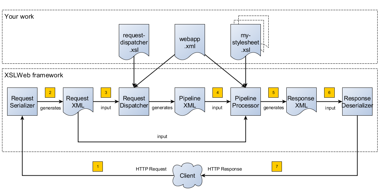 XSLWeb HTTP request to response flow