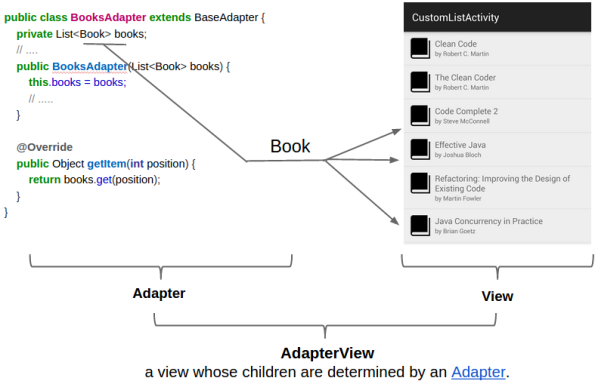 AdapterView