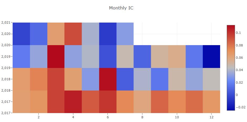 Monthly IC