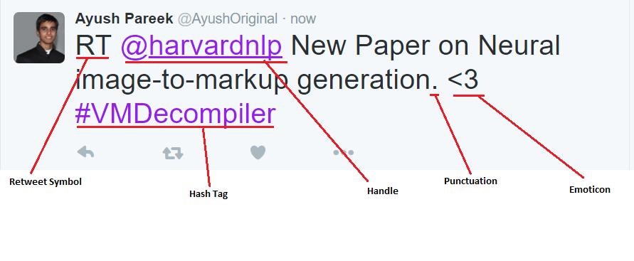 GitHub - ayushoriginal/Sentiment-Analysis-Twitter: RESEARCH
