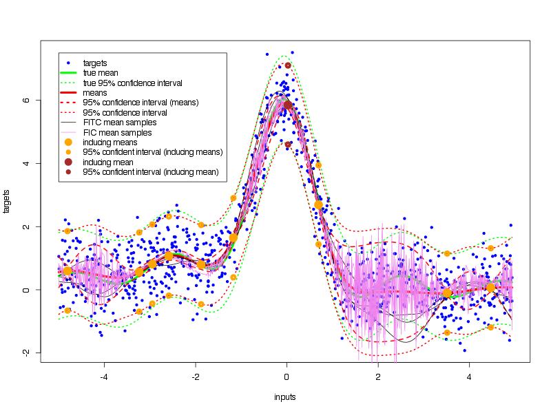 Sparse Gaussian Process