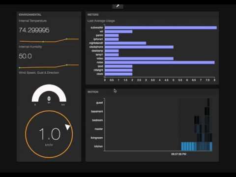 Streaming IoT Smarthome Dashboard with sparql2stream translation