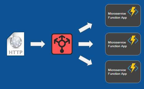 Azure Functions Proxies