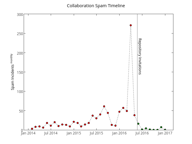 Collaboration Spam Timeline and the success of 'repository invitations'