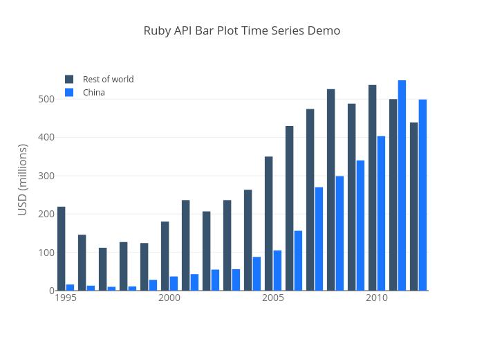 Ruby API Bar Plot Time Series Demo