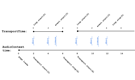Timeline of Transport on AudioContext time