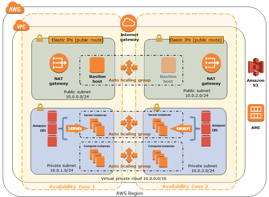 Quick Start architecture for IBM Spectrum Scale on AWS