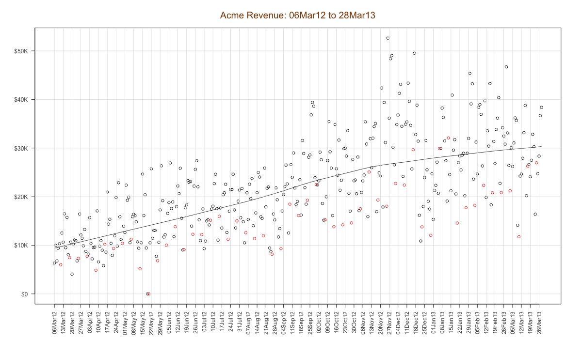 """""""revenue graph"""""""