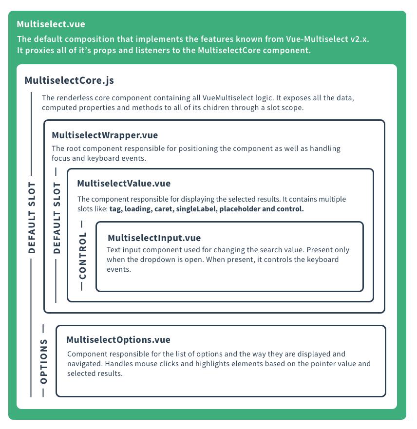 v3 0 Roadmap · Issue #963 · shentao/vue-multiselect · GitHub
