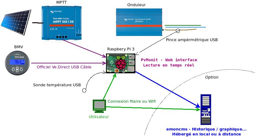 Schéma exemple utilisation PvMonit avec Raspberry