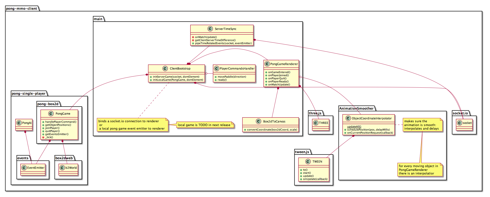 client classes diagram