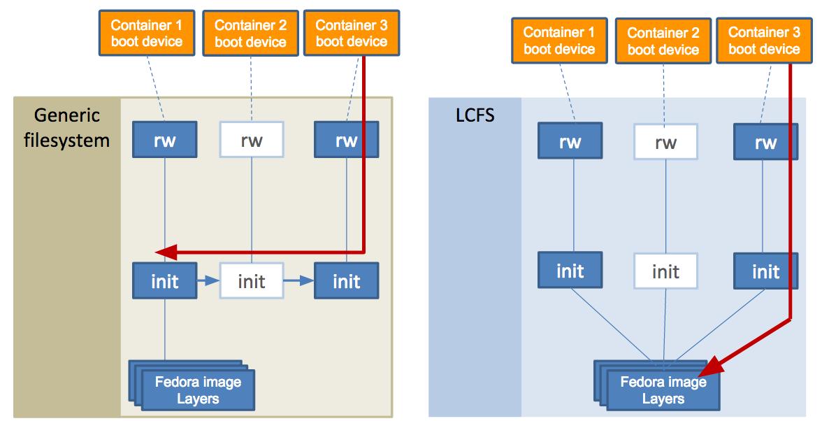 LCFS vs Snapshot driver diagram