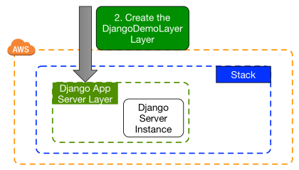 Opsworks linux demo cookbook djangodjangoblogpost at master in our layer we will be associating the default recipe from our opsworks linux demo cookbook django cookbook to the deploy lifecycle event malvernweather Choice Image