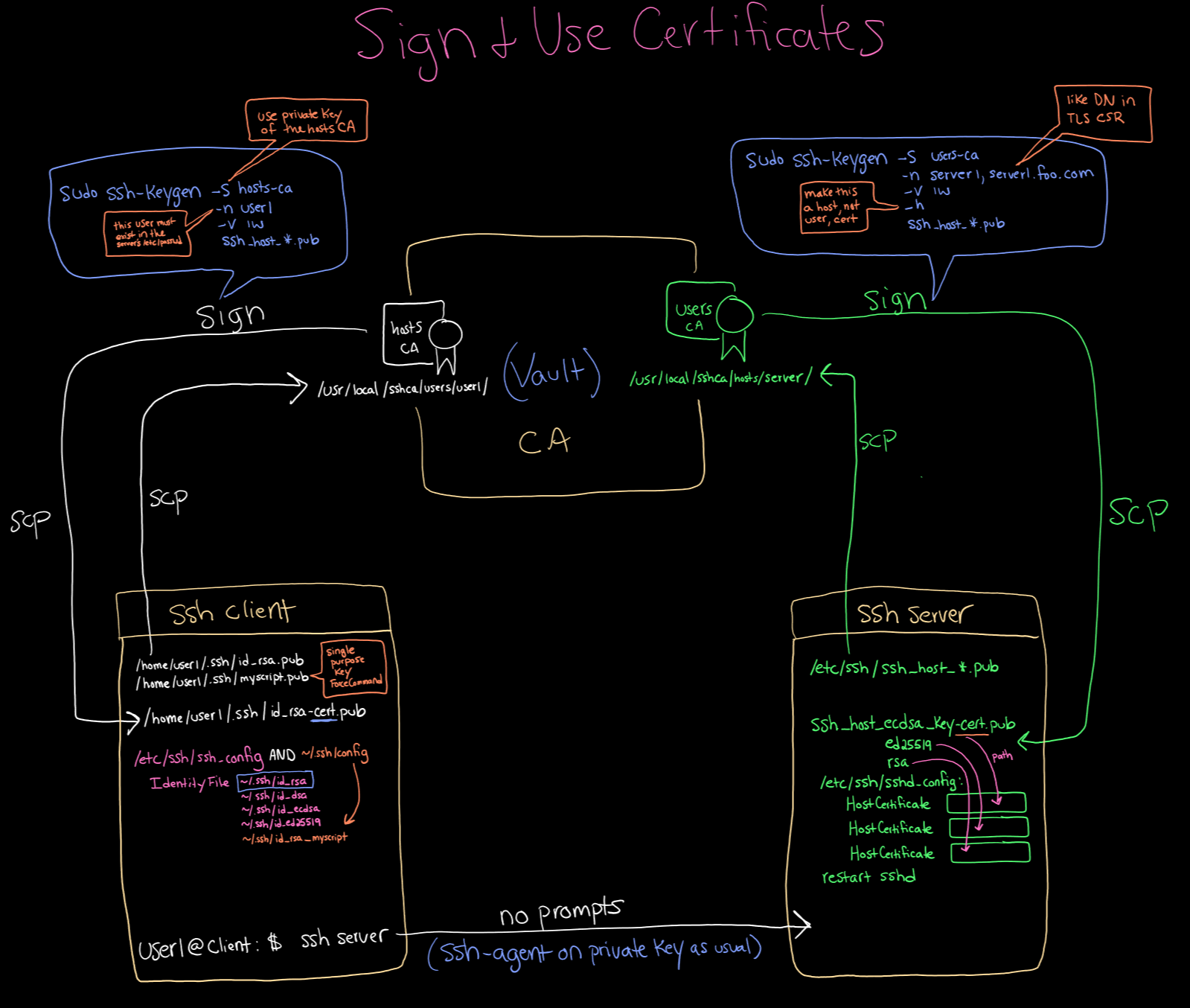 sign and use certificates