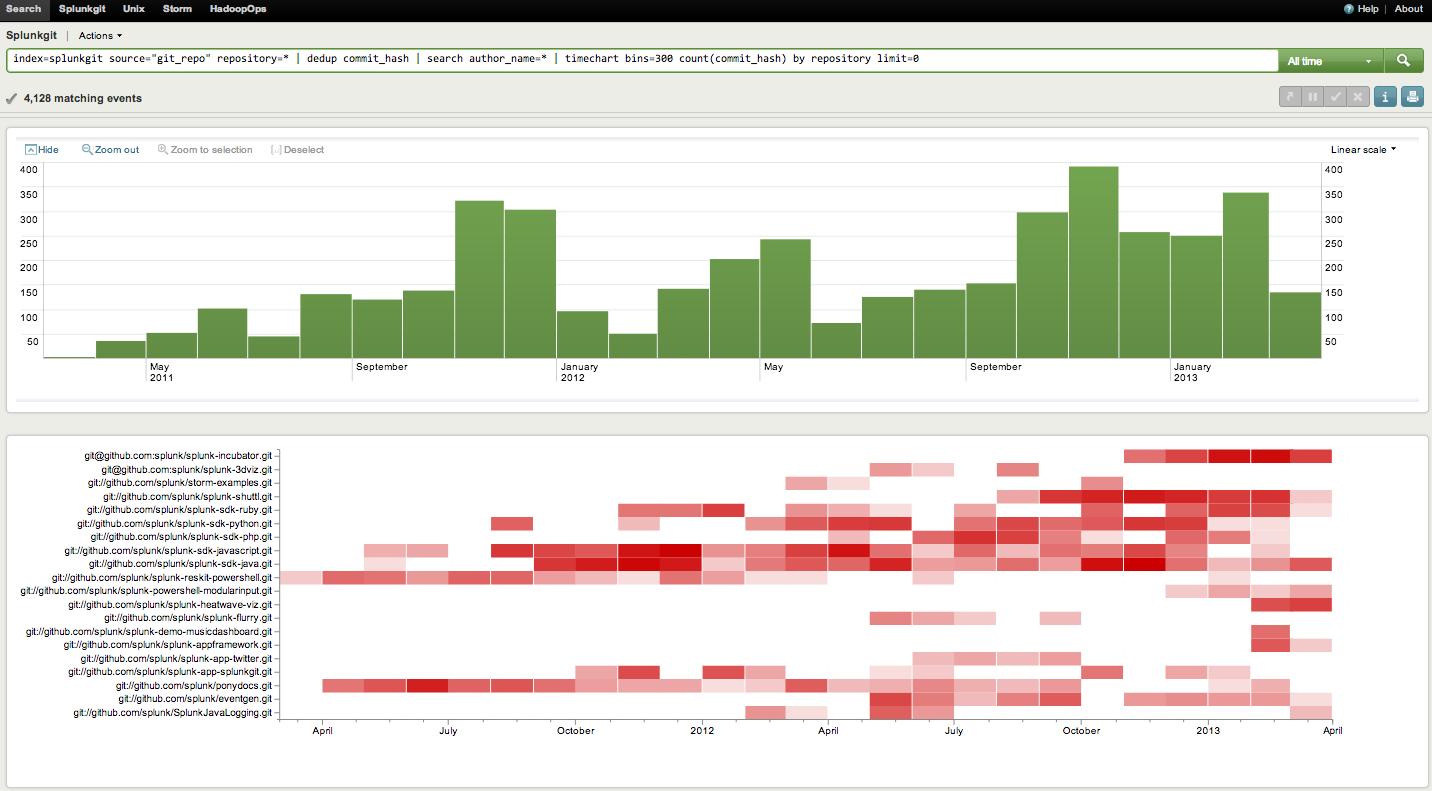 GitHub - splunk/splunk-heatwave-viz: A heatmap vizualization of