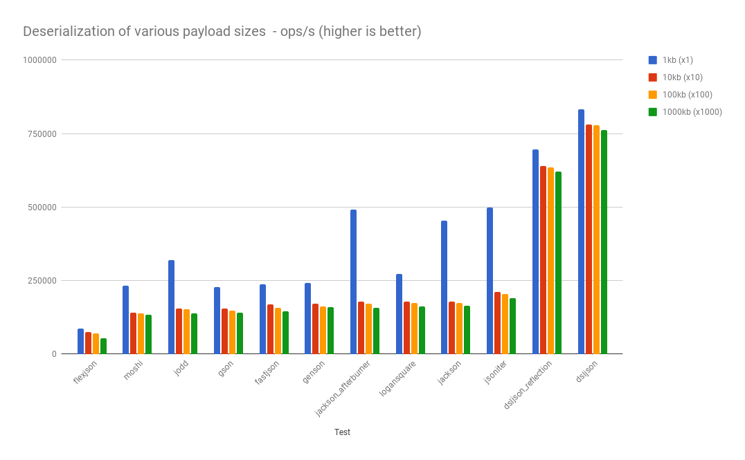 json deserialization performance for primitive types, String, List and simple POJOs, arrays, enum, UUID, LocalDate