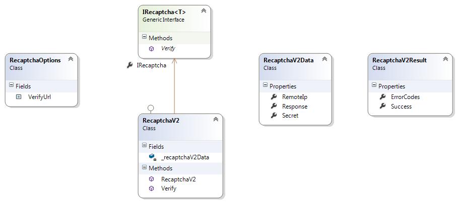 GitHub - dotnetvn/GoogleRecaptcha: The GoogleRecaptcha is a  NET
