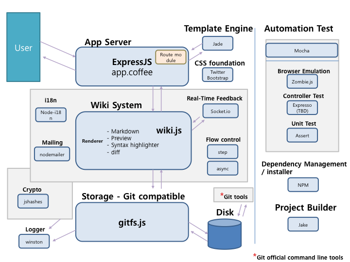 Devnote Architecture