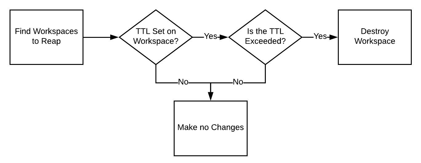 Decision Tree for Destruction