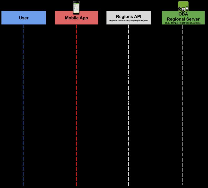 OBA Multiregion Protocol