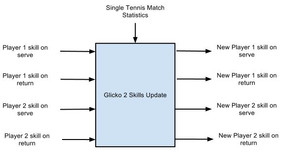 Tennis Glicko 2