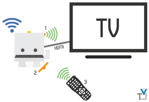 Control TV with TJBot