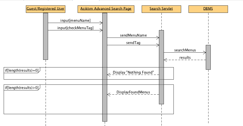 Sequence diagrams bounswebounswe2015group2 wiki github sequence diagram of search for a menu use case ccuart