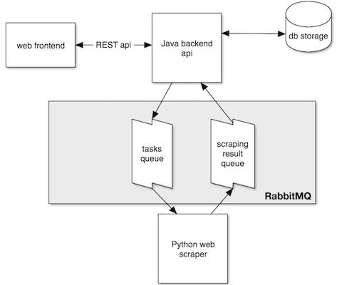 GitHub - BernhardWenzel/scraping-microservice-java-python-rabbitmq