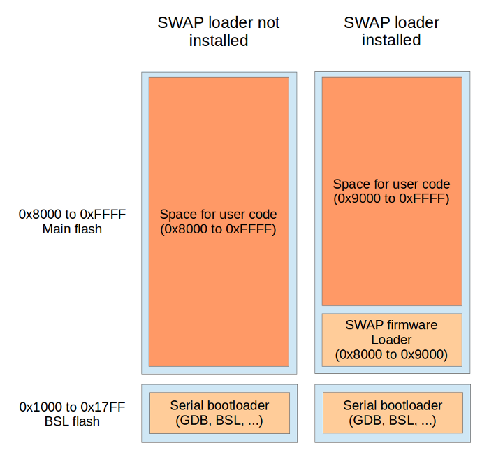Bootloader - Flash architecture