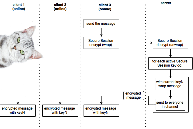 sequence diagram with cat