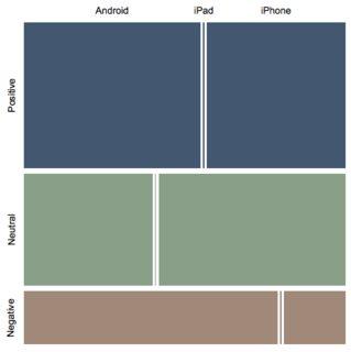 TextAnalysisOfTrumpTweets-iPhone-MosaicPlot-Sentiment-Device