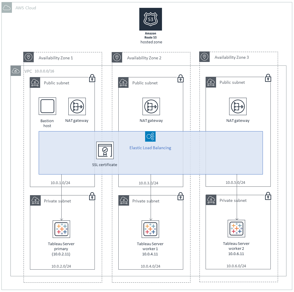 Tableau Server clustered design architecture on AWS