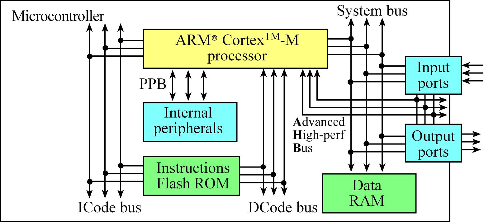 Real Time Bn Intro Rtosmd At Master Monpeco Github About The Ldr Which Is Prime Sensing Component Of Circuit Figure 15