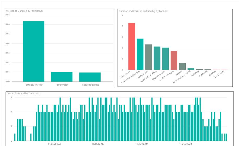 Logs Visualization in PowerBI