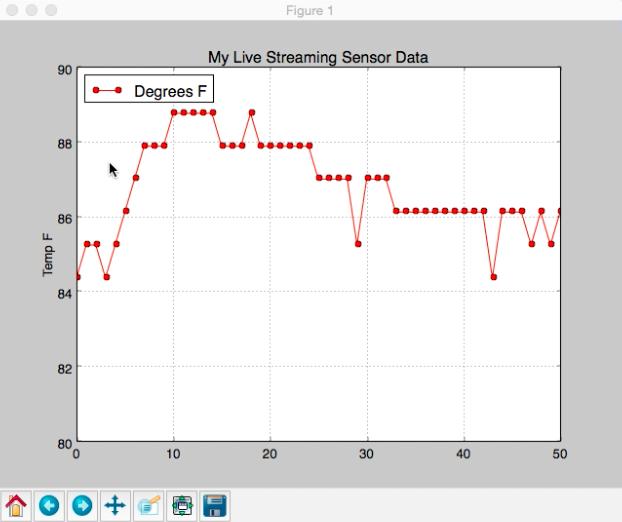 GitHub - surendharreddy/Arduino-Python-live-data-plot