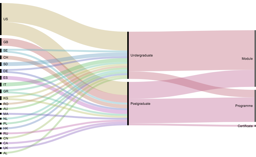 Alluvial Diagram on Data Journalism Courses and Programmes