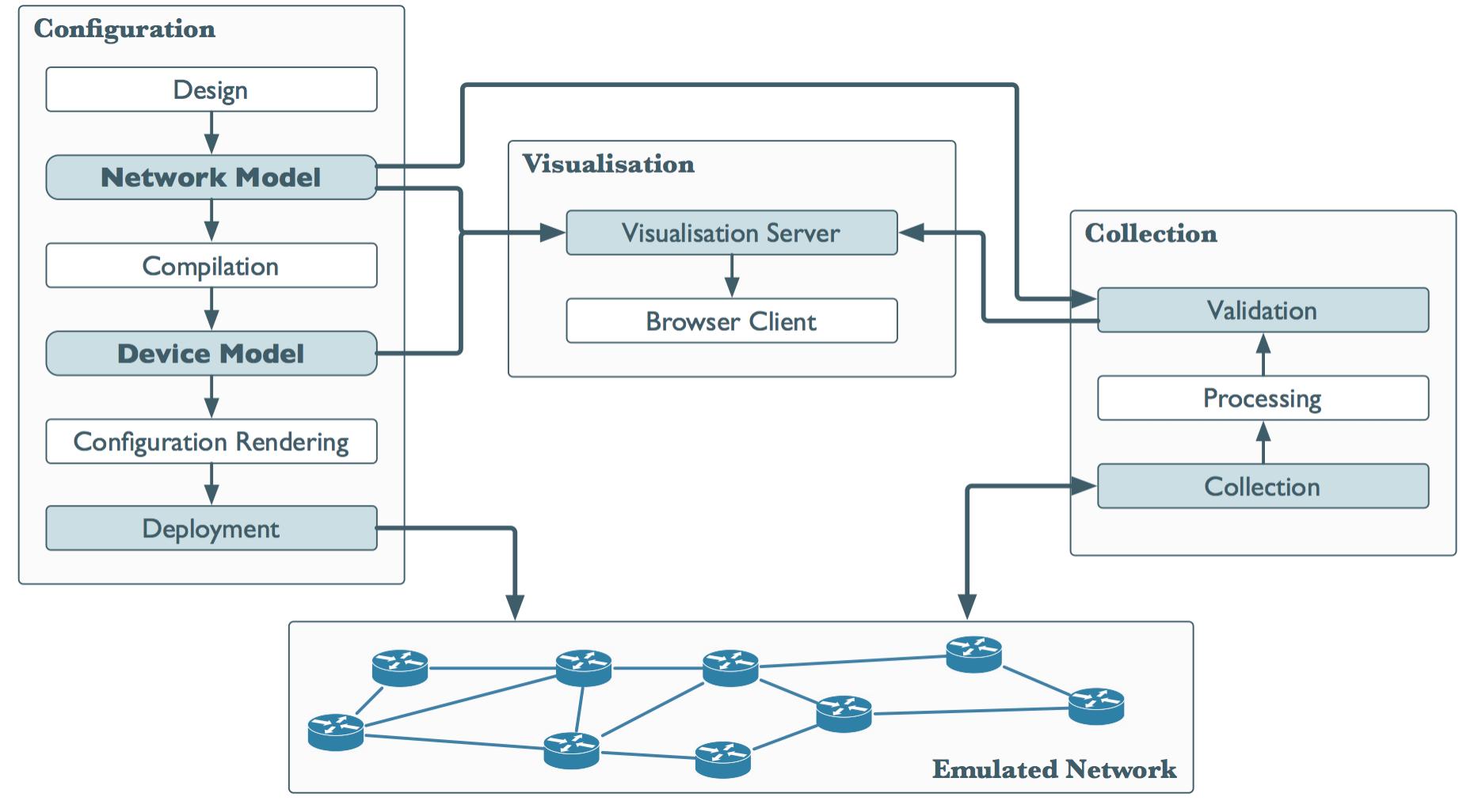 Github sk2autonetkit autonetkit an automated network flowchart nvjuhfo Image collections