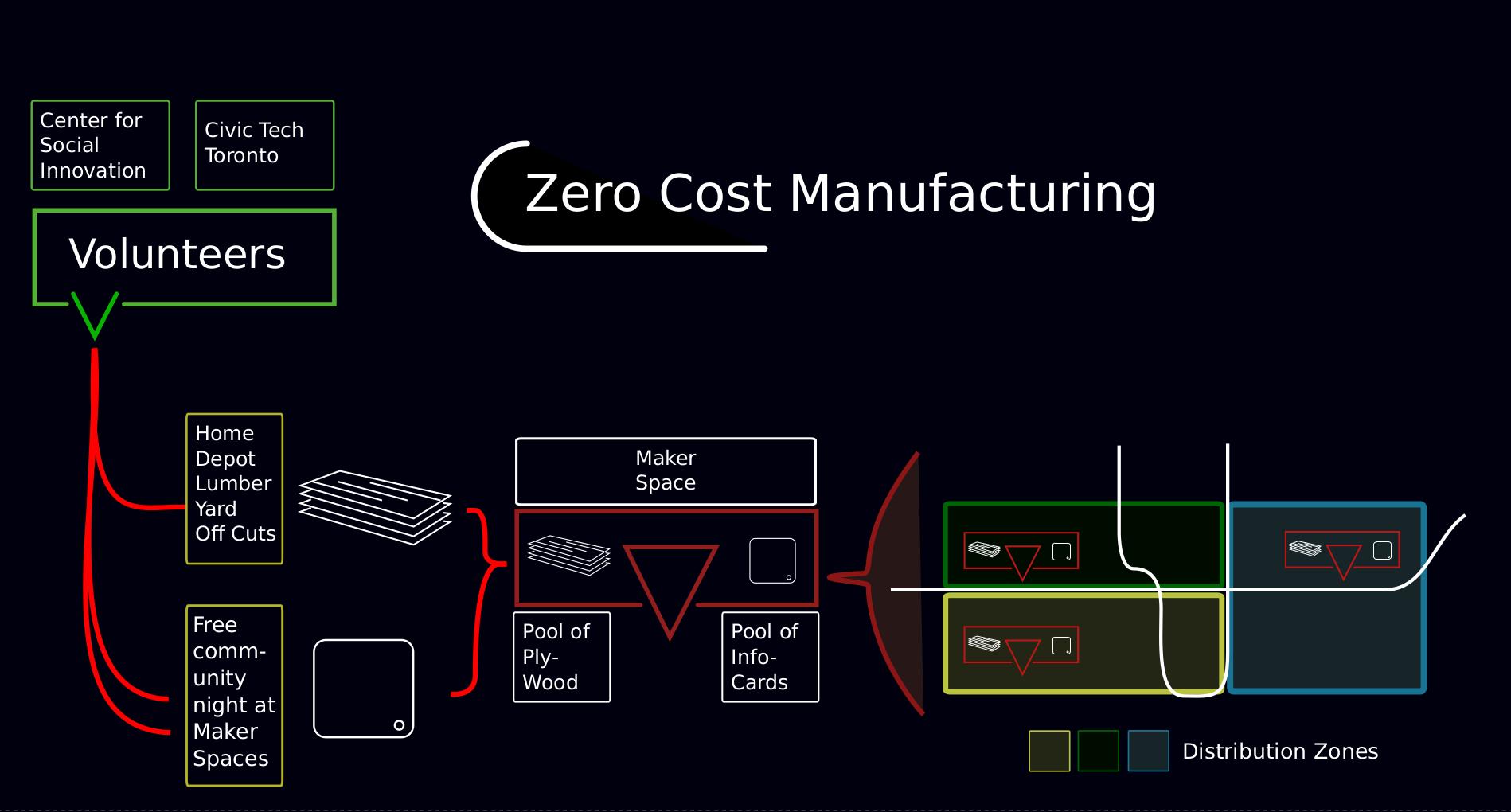 Zero Cost Manufacturing