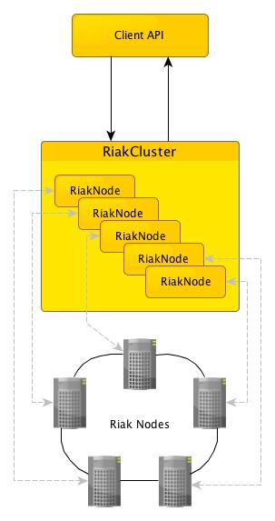 RJC model