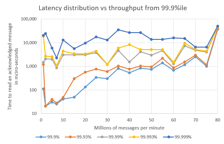 Latency from 993