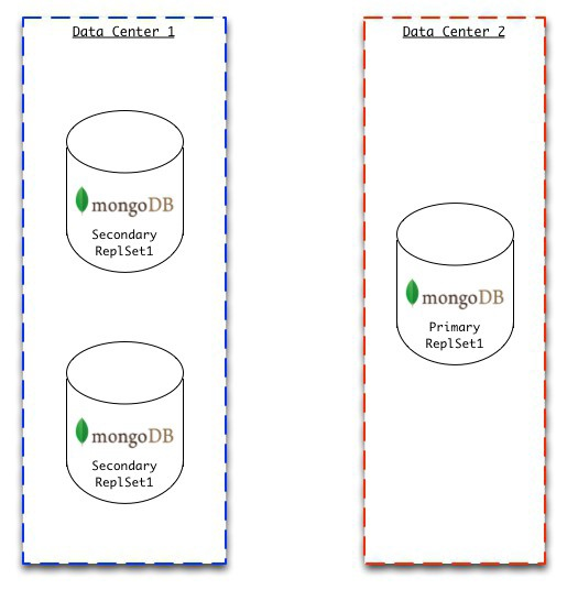 mongodb university homework 2.3