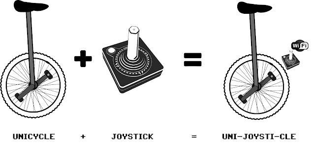 UniJoystiCle™